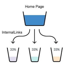 link-juice-backlinks